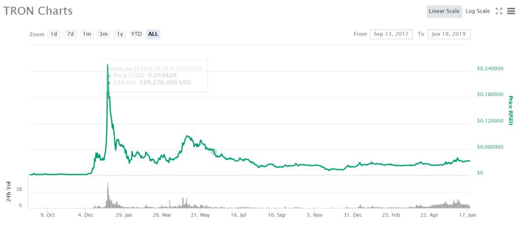 usluga binarnih opcija signala za nas je kupnja bitcoina dobra investicija
